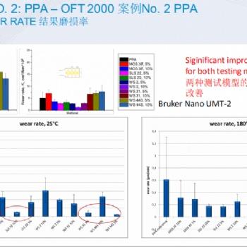 PEEK,PPS,高温尼龙等用二硫化物耐磨剂Tribotecc SLS22/22F