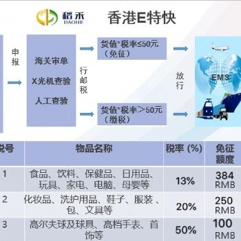 香港仓库面向全国招租,提供收货仓储分拣打包一件代发服务