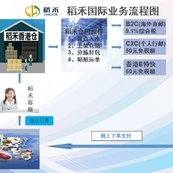 香港仓:提供专业的跨境电商物流解决方案